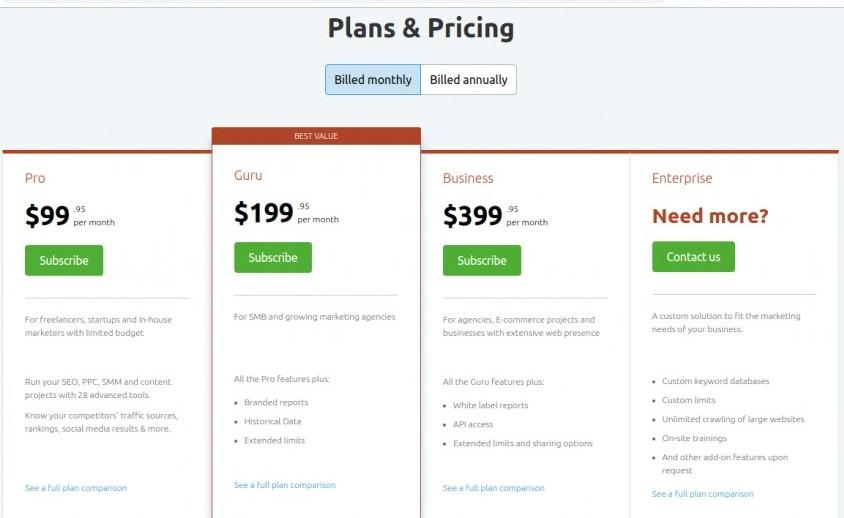 semrush review | pricing