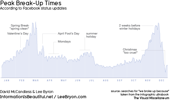 Peak Breakup Times according to Facebook