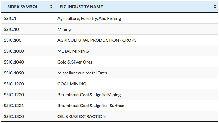 Sample List Image of Sector & Industry Data Codes