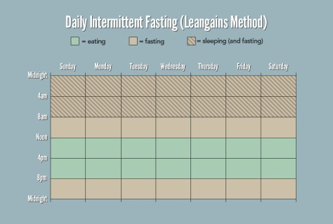 Leangains daily intermittent fasting