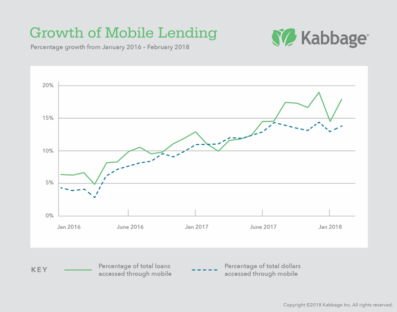 Percentage growth of mobile lending from January 2016 to February 2018.