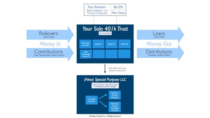 Solo 401k LLC Diagram