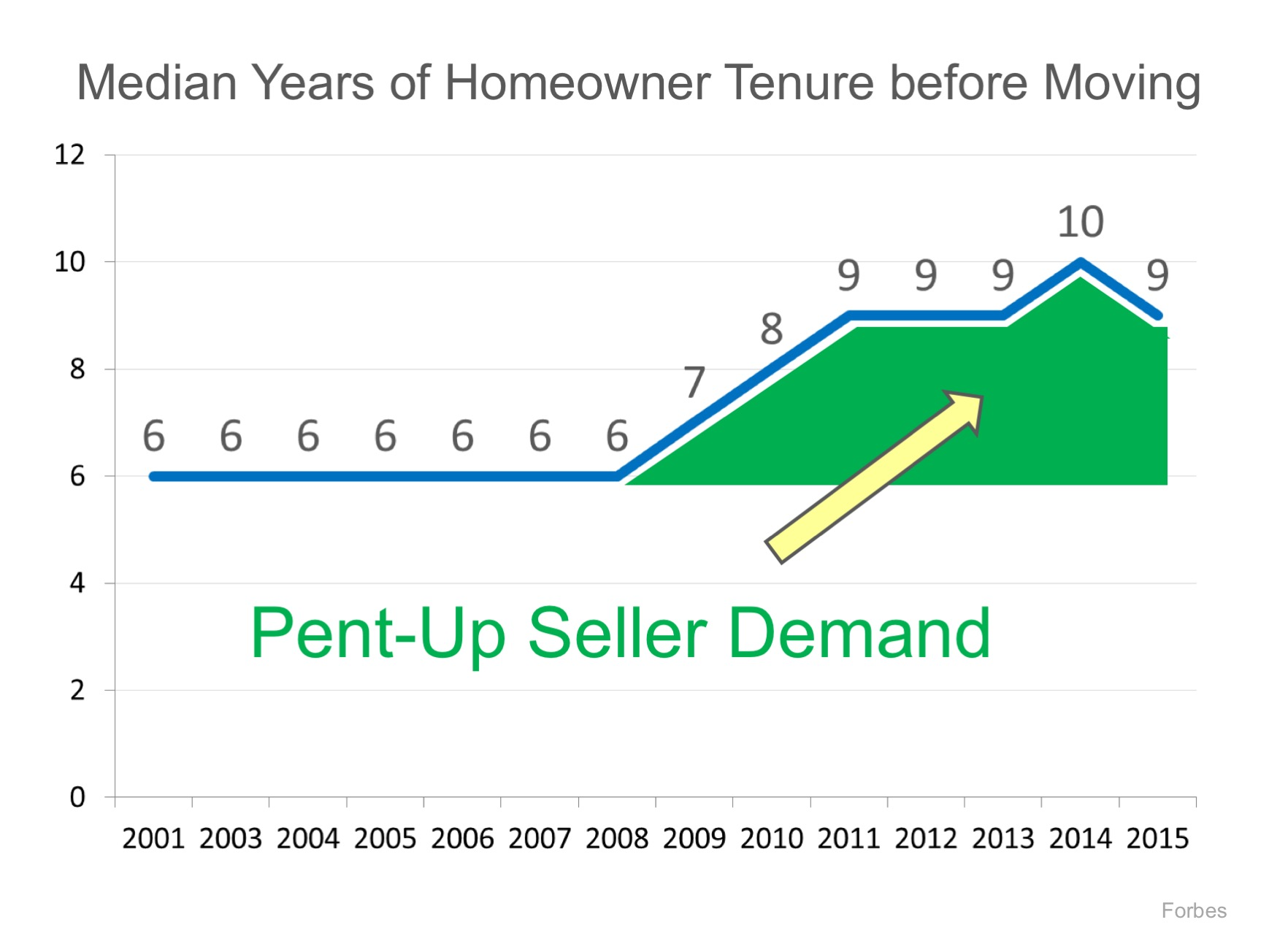 Here Comes the Housing Inventory!!   MyKCM