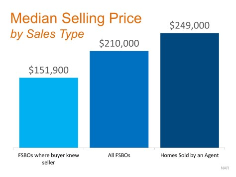 2 Tips For Getting The Most Money When Selling Your House | MyKCM
