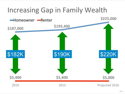 A Homeowner's Net Worth is 45x Greater Than a Renter's! | MyKCM