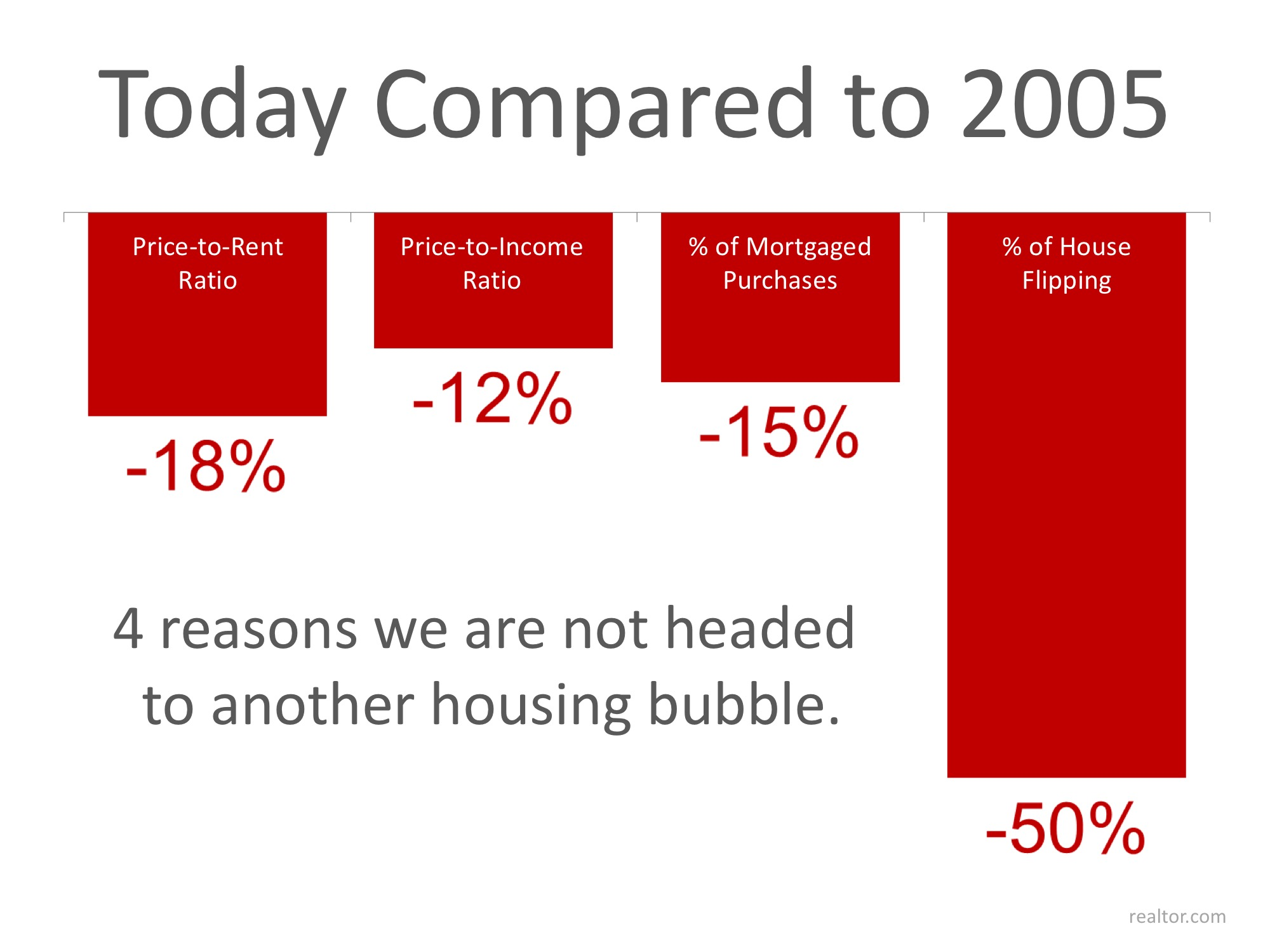 4 Stats That PROVE This Is NOT 2005 All over Again | MyKCM