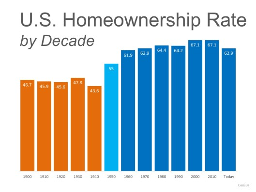 Percentage of Homeownership by Decade and by State | MyKCM