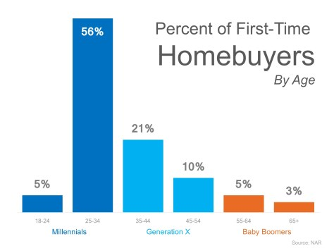 Think All Millennials Live in Their Parent's Basement? Think Again! | MyKCM