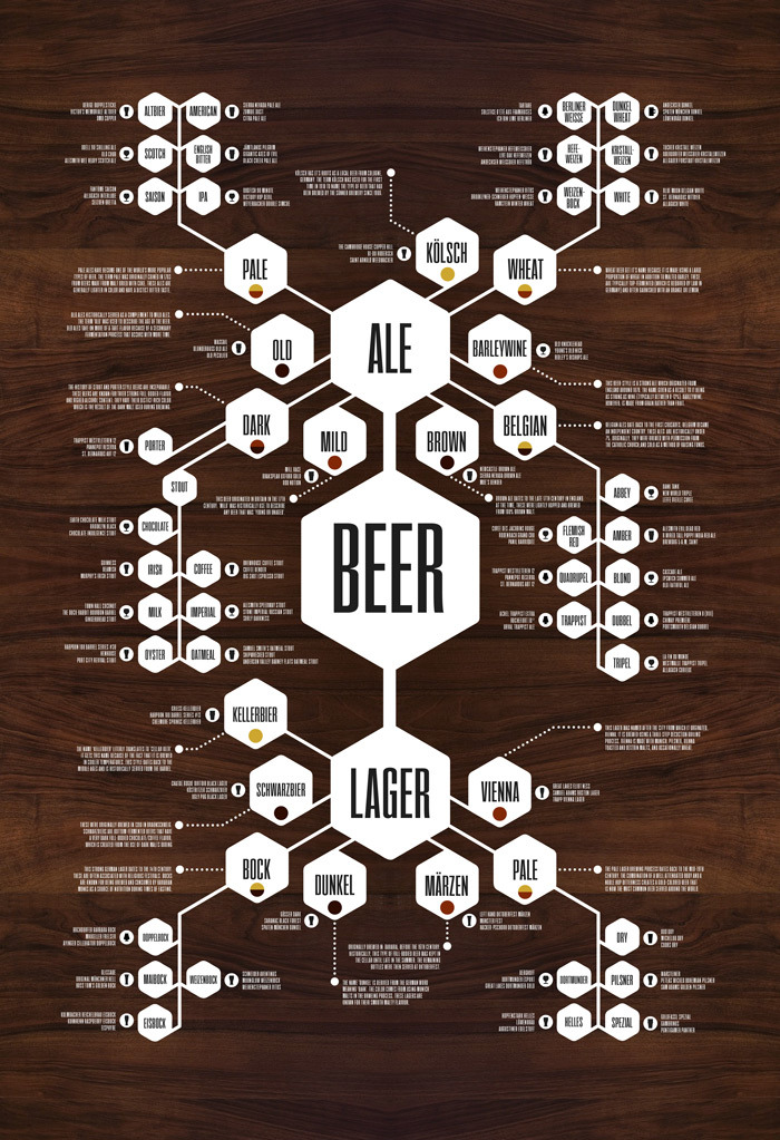 The Complete Whiskey & Beer Flowchart