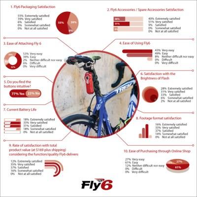 Fly6 camera