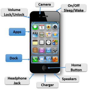 iPhone, iPad, and other Apple devices  Digital Resources