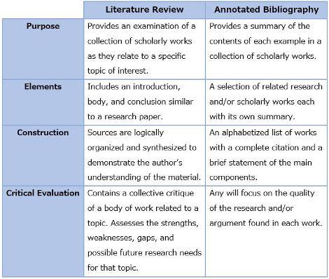 Literary Analysis Examples