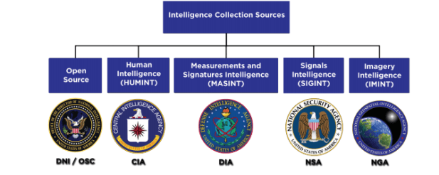 Types of Intelligence Collection - Intelligence Studies - LibGuides at  Naval War College