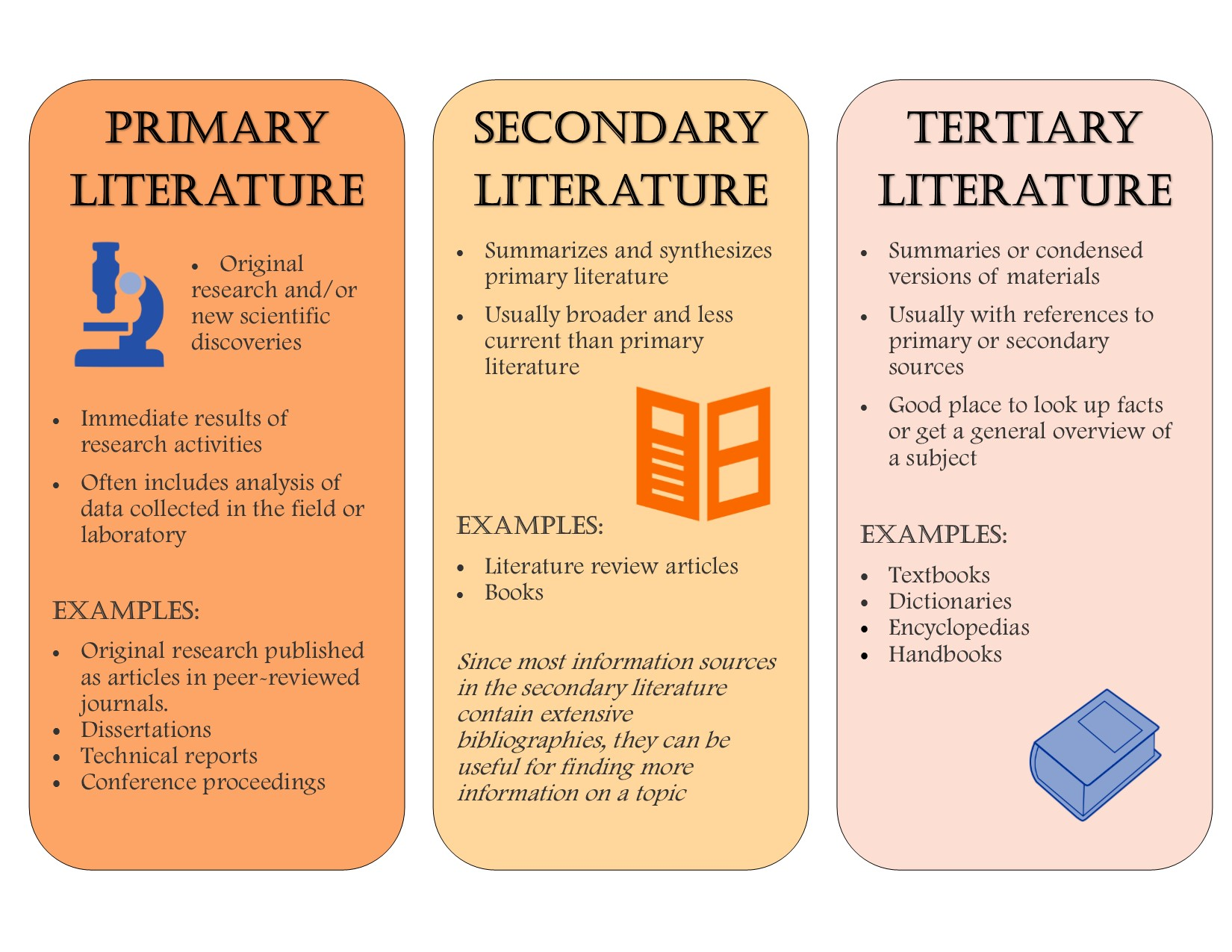 Primary Secondary And Tertiary Literature In The Sciences