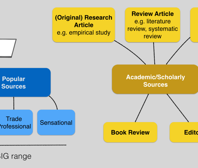 Different Types Of Popular Scholarly Articles