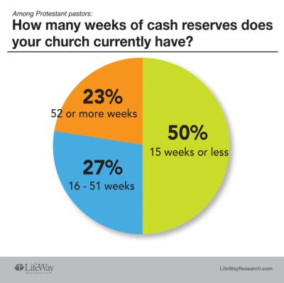 rainy day funds church LifeWay Research