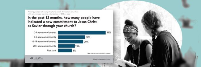 small church LifeWay Research banner