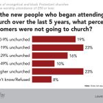 newcomers small church LifeWay Research