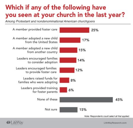 foster care adoption LifeWay Research chart churches