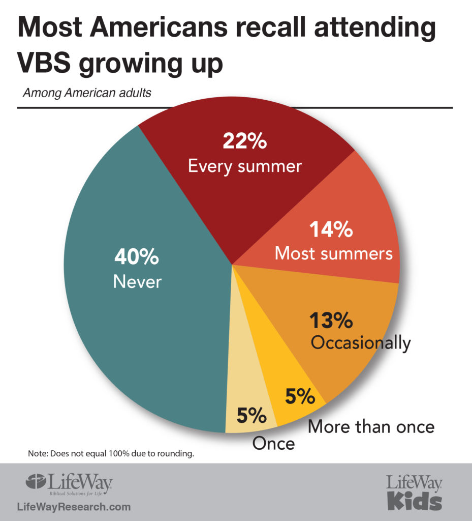 Even if they don't go to church, Americans still love VBS
