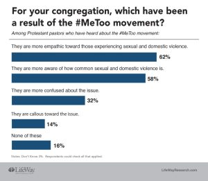 LifeWay Research #MeToo statistics