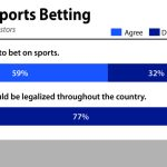 pastors views sports gambling betting LifeWay Research
