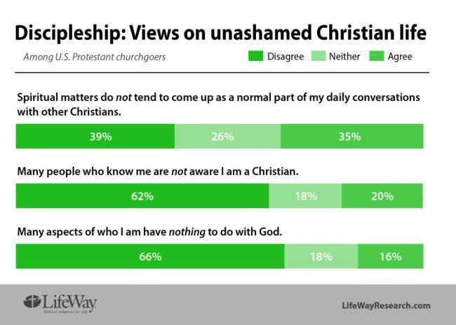 Discipleship unashamed life LifeWay Research