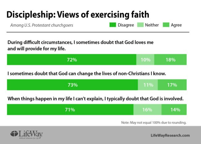 LifeWay Research faith Discipleship Pathway Assessment