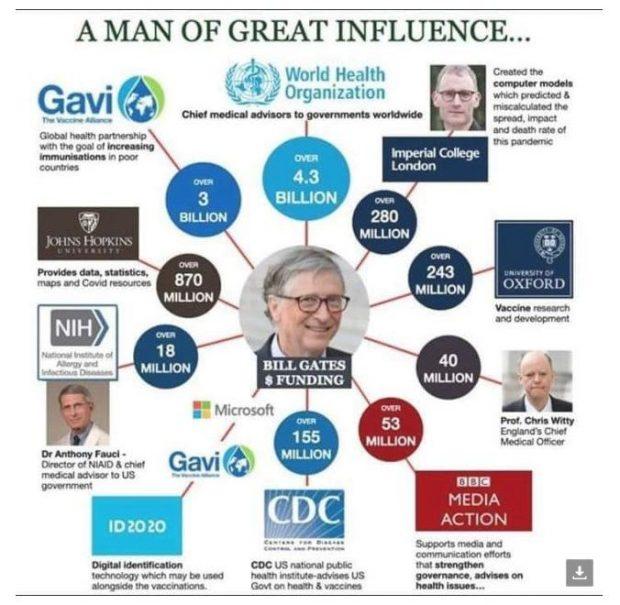 Bill Gates' milliardenschwere Bestechung der Wissenschaft, Impfstoffindustrie, Big Pharma, WHO, Fauci und der Great Reset des WEF