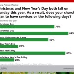 christmas banner church services LifeWay Research