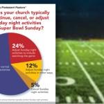 Super Bowl cancel church services