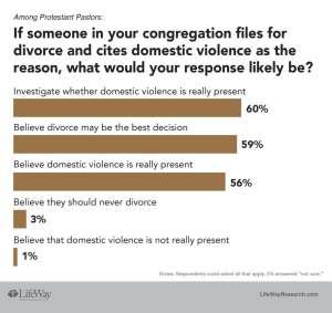 domesticviolence-divorce