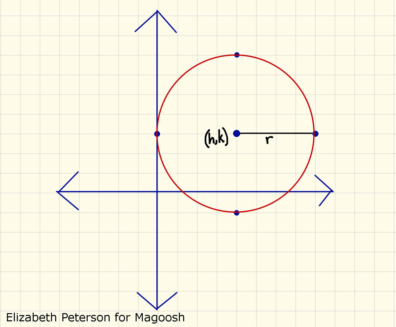 Sat Math Equation Of A Circle