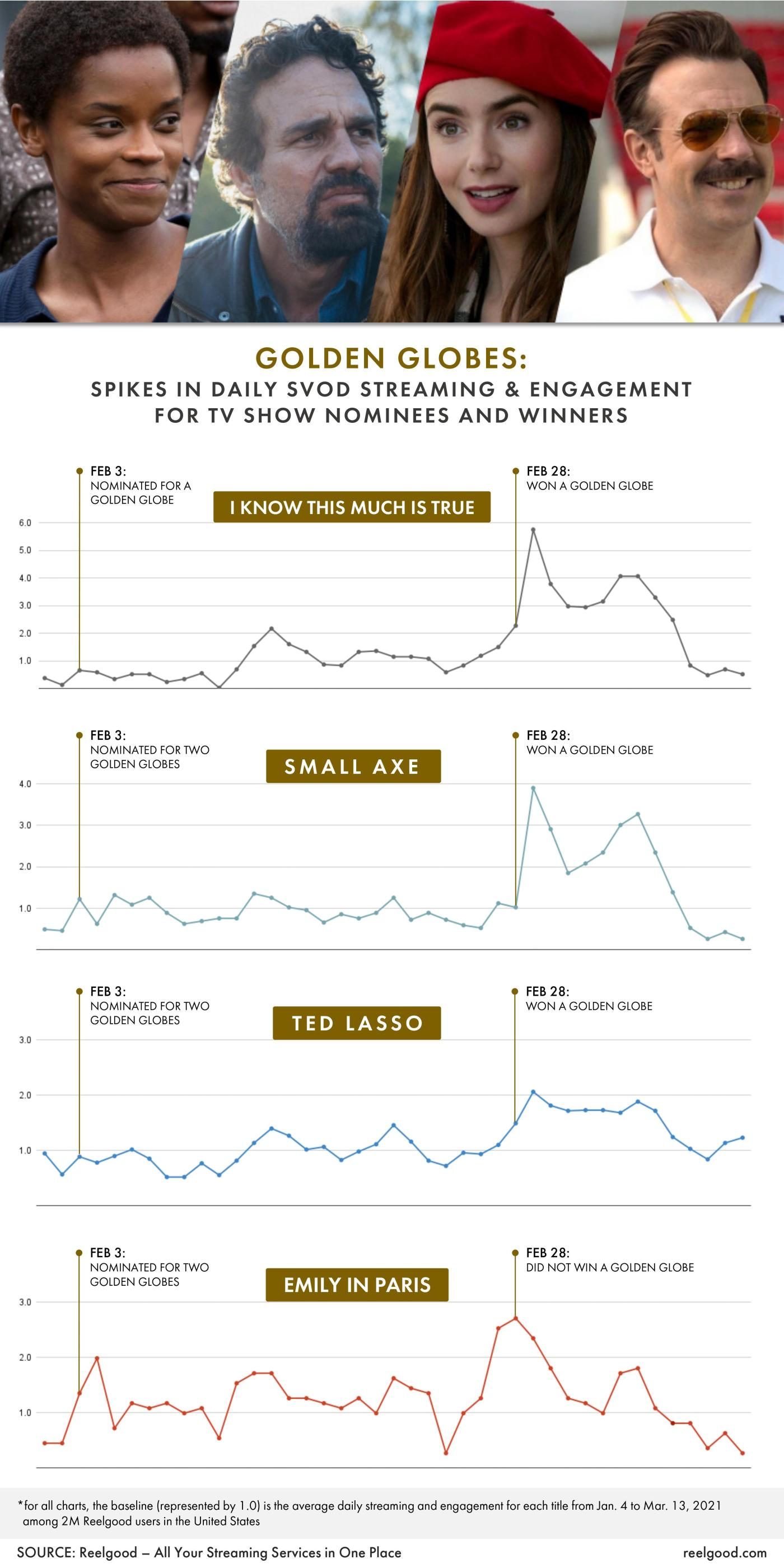 Reelgood data on Golden Globes effect on TV show streaming activity