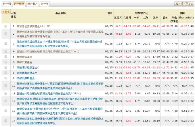 20150301-海外基金點閱率排名