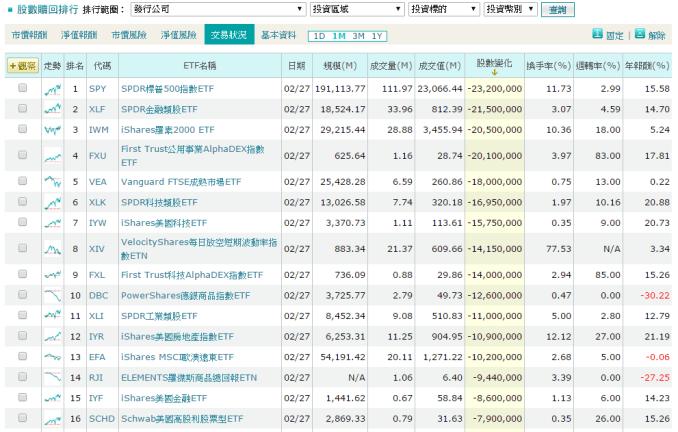 20150301-股市贖回