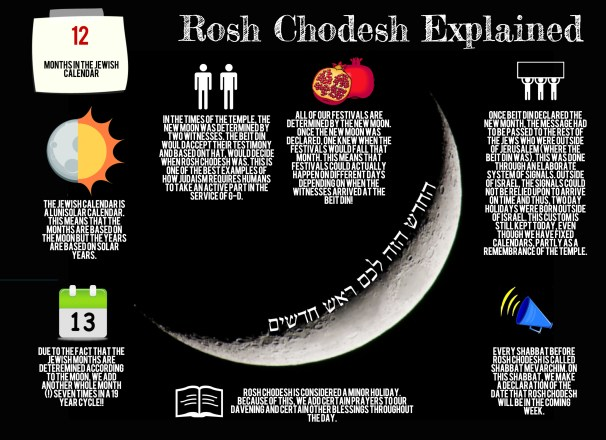 Image result for Rosh Chodesh