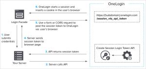 Logging a User In Via API  OneLogin Developers
