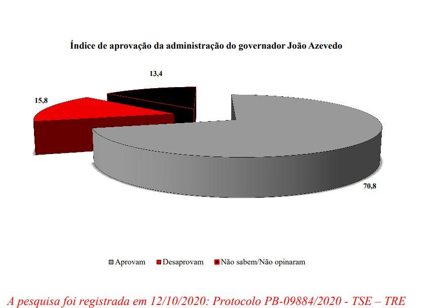 aprovacao-da-gest%C3%A3o-joao-1 Gestão João Azevêdo é aprovada por 70,8% em Monteiro