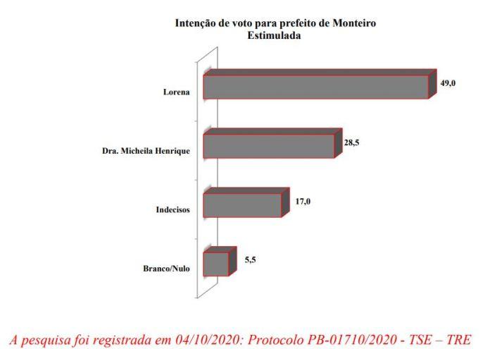 Primeira-pesquina-Monteiro Juiz libera pesquisa DATAVOX e resultado demonstra crescimento de Lorena na disputa em Monteiro; veja números