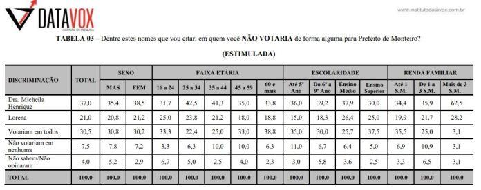 REJEICAO-TABELA-PRIMEIRA-PESQUISA Juiz libera pesquisa DATAVOX e resultado demonstra crescimento de Lorena na disputa em Monteiro; veja números