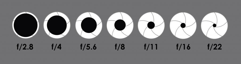 Zaslonka in f-število