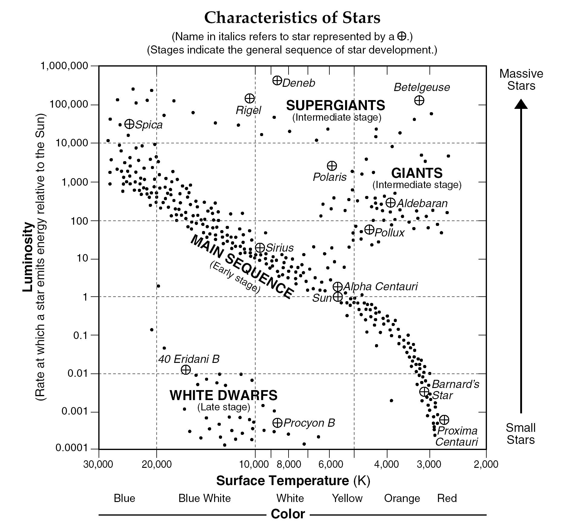 Star Magnitude Worksheet