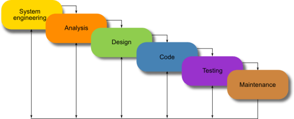sdlc waterfall model The waterfall model emphasizes that a logical progression of steps be taken  throughout the software development life cycle (sdlc), much like.