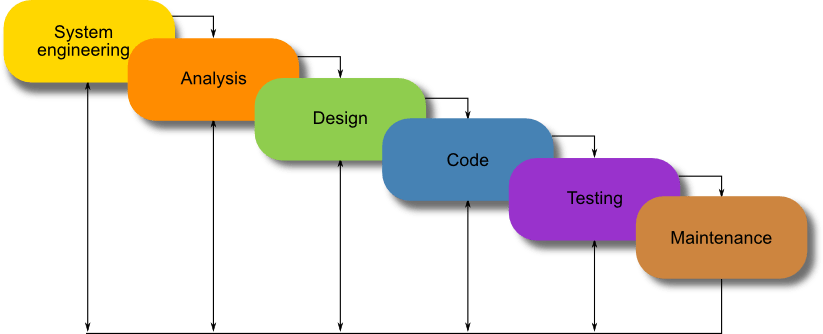 waterfall model of erp system development The waterfall model is one of the best known applications of the systems  development life cycle model (or sdlc), commonly used in the information  systems.