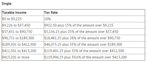 Estimate How Much My Tax Return Will Be