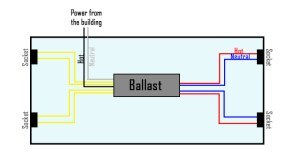 How to Bypass a Ballast | 1000Bulbs