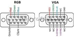 Custom RGB Connector – RetroRGB