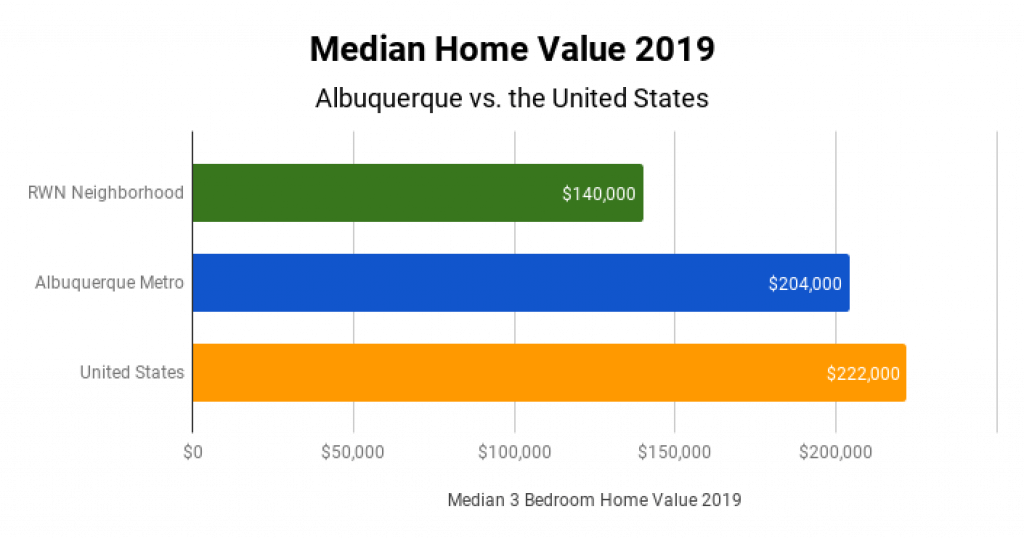 Albuquerque Real Estate Market Median Home Value 2019