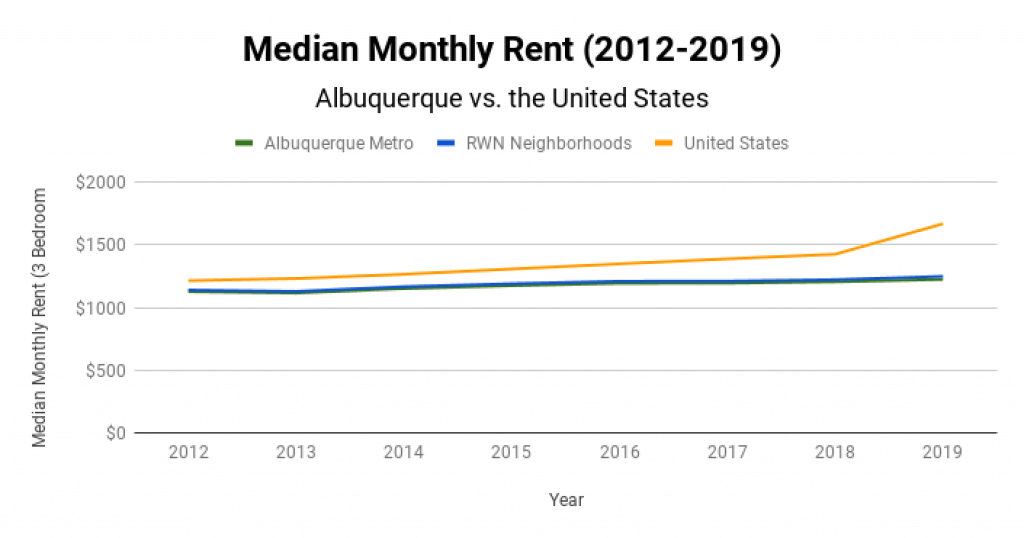 Albuquerque Real Estate Market Median Monthly Rent 2012-2019
